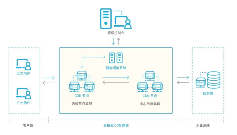 upyun-cdn-architecture